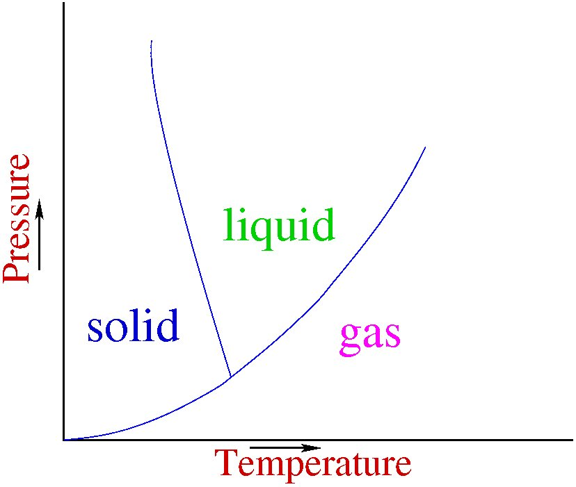 figure 1: phase diagram of a typical material showing solid, liquid and  gaseous states